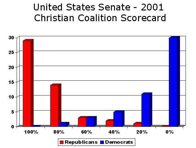 graph cc senate